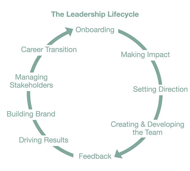 Leadership_Lifecycle_sml2